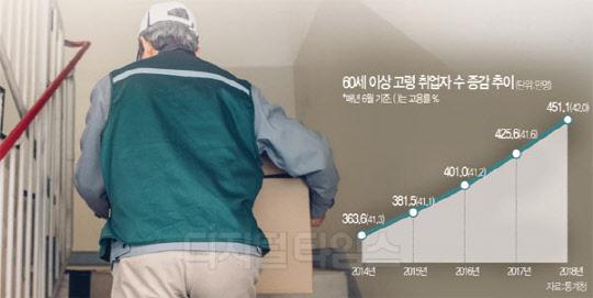 늙어가는 `일자리 시장`… 60세이상 451만명 최고